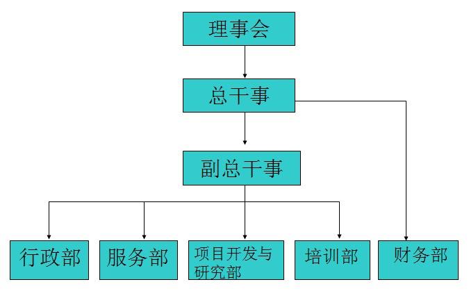 组织架构-东莞市沁源社会工作服务中心